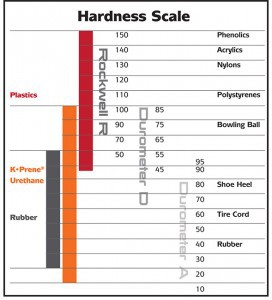 Hardness-Scale