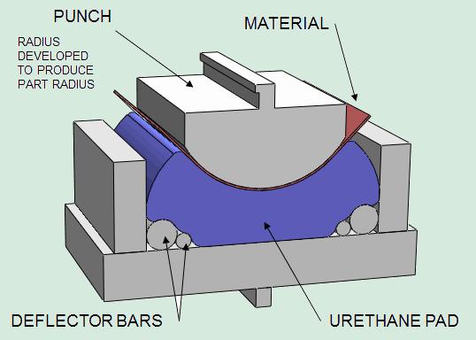 Large-Radius-Urethane-Fixture