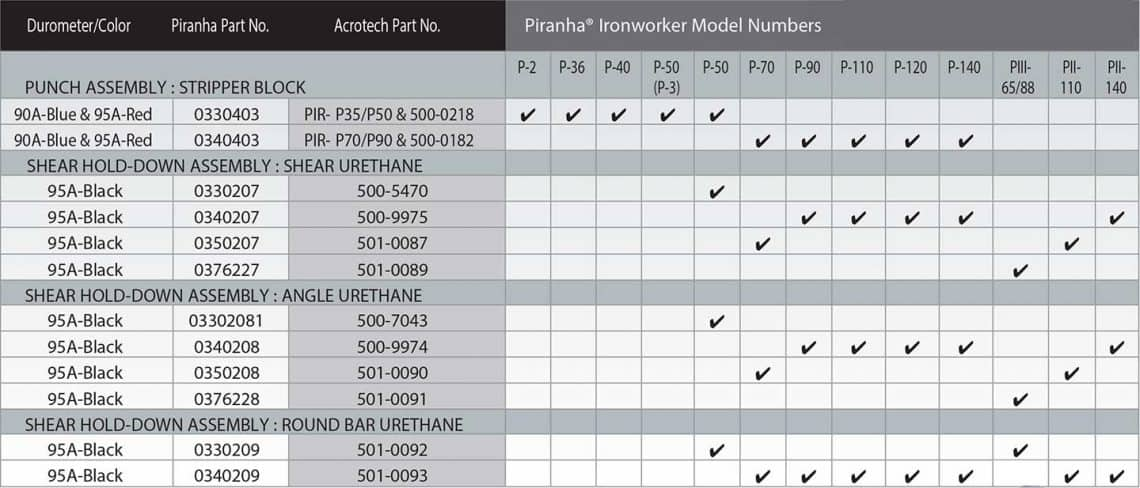 Urethane Parts for Ironworkers | Acrotech Inc