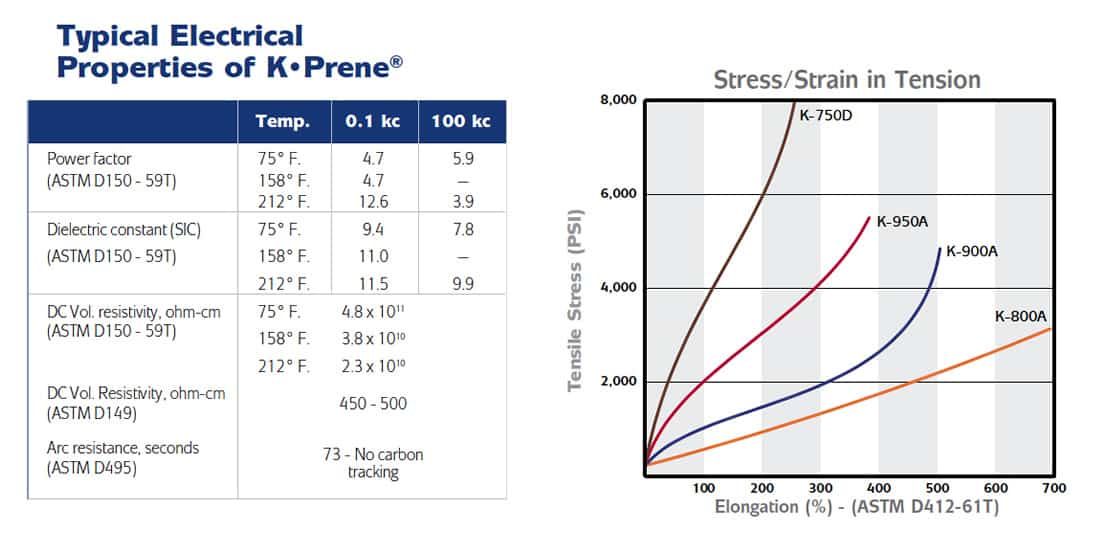 typical-electrical-properties2-of-kprene